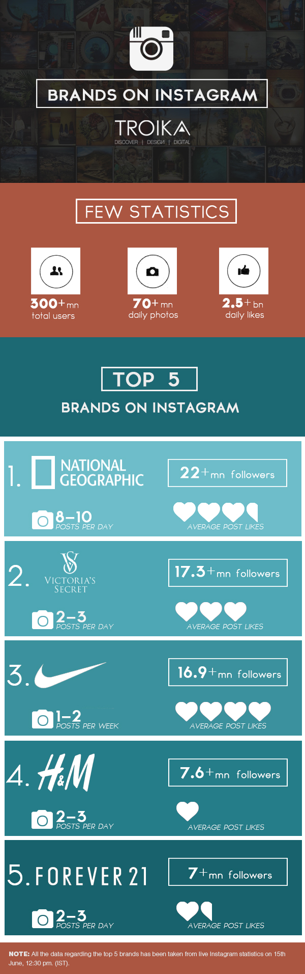 Top 5 Brands on Instagram