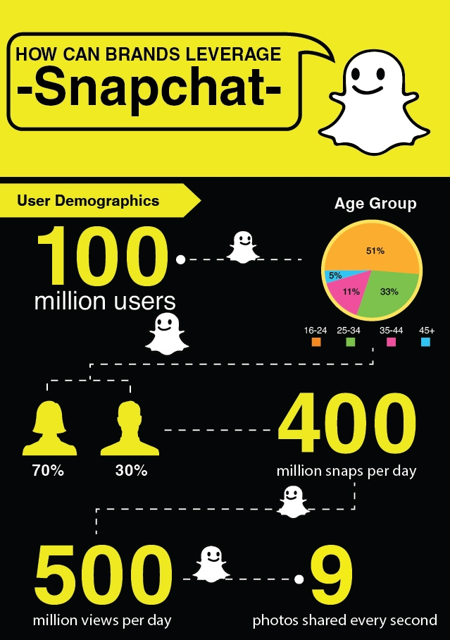 How Can Brands Leverage Snapchat