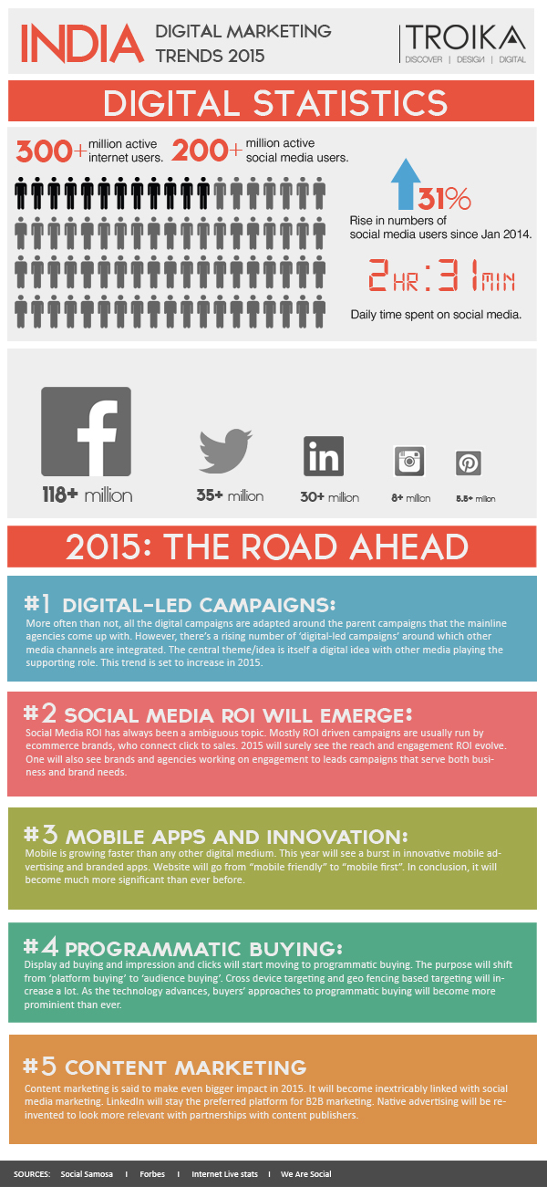 Digital Marketing Trends 2015 in India