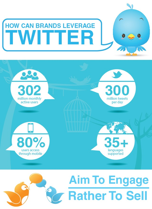 How Can Brands Leverage Twitter