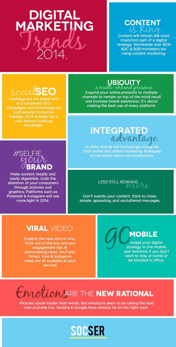 Digital Marketing Trends 2014